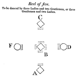 Wilson's Common Reel of Five diagram